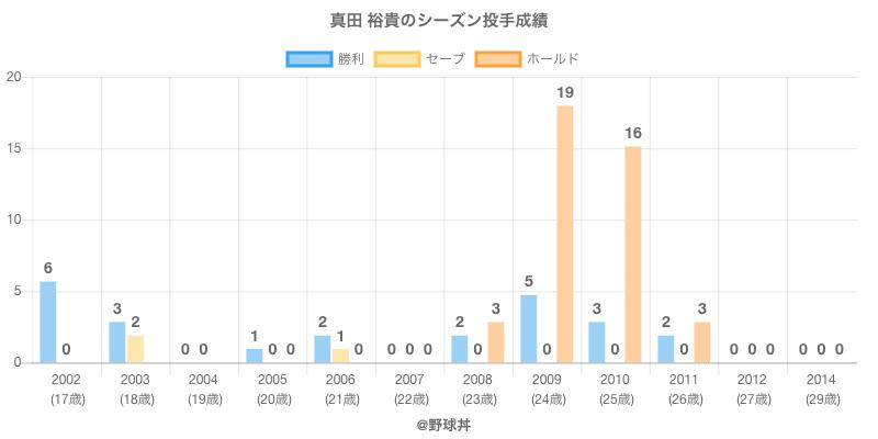 #真田 裕貴のシーズン投手成績
