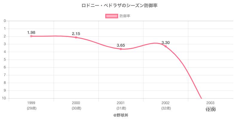 ロドニー・ペドラザのシーズン防御率