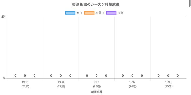 #服部 裕昭のシーズン打撃成績