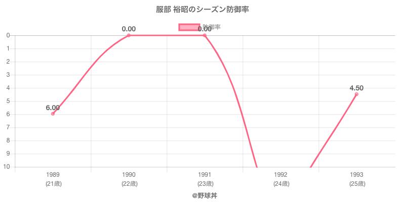 服部 裕昭のシーズン防御率