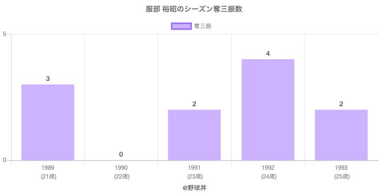 #服部 裕昭のシーズン奪三振数
