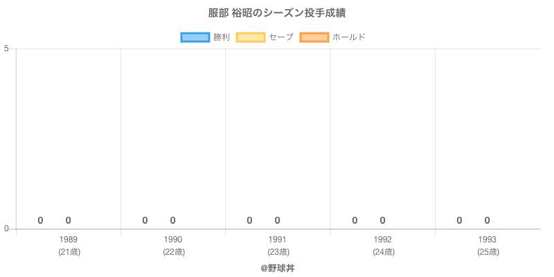#服部 裕昭のシーズン投手成績