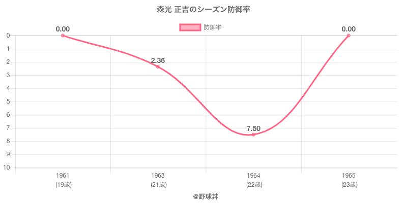 森光 正吉のシーズン防御率