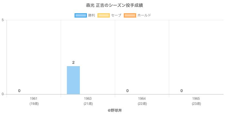 #森光 正吉のシーズン投手成績