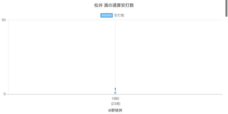 #松井 満の通算安打数