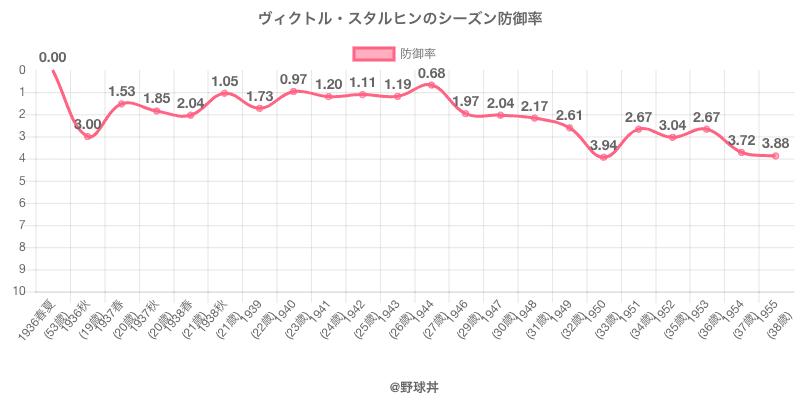 ヴィクトル・スタルヒンのシーズン防御率