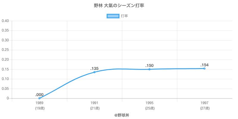 野林 大氣のシーズン打率