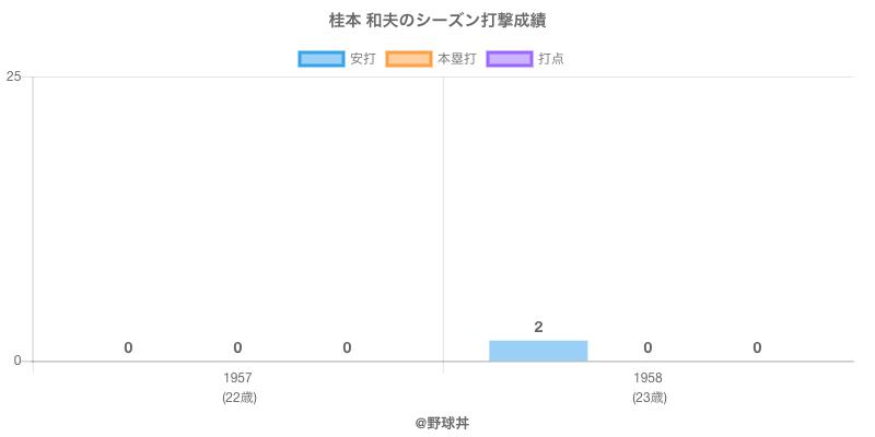 #桂本 和夫のシーズン打撃成績