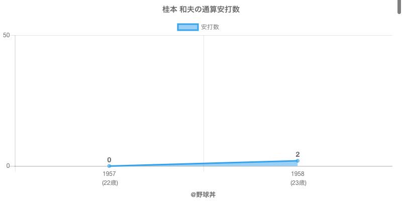 #桂本 和夫の通算安打数