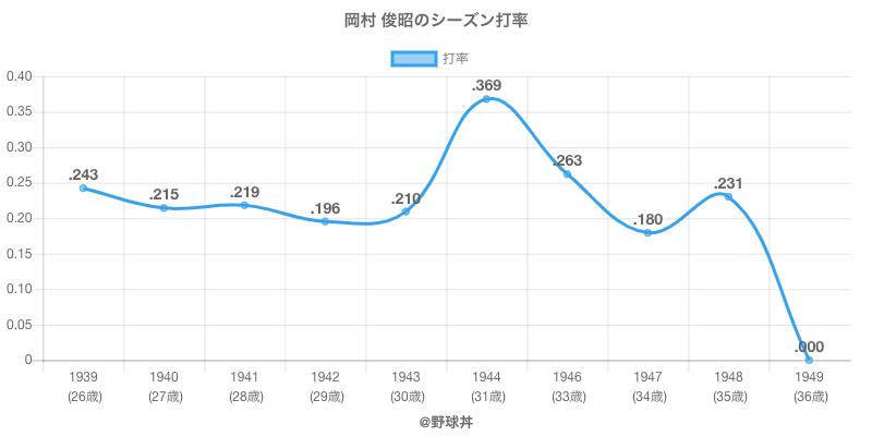 岡村 俊昭のシーズン打率