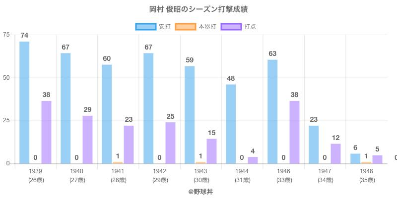 #岡村 俊昭のシーズン打撃成績