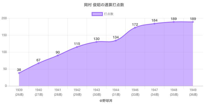 #岡村 俊昭の通算打点数