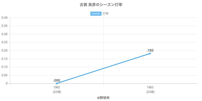 古賀 英彦のシーズン打率