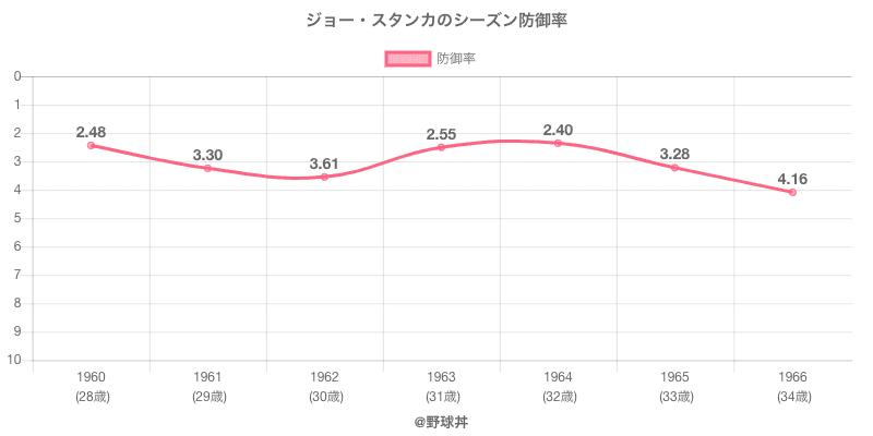 ジョー・スタンカのシーズン防御率