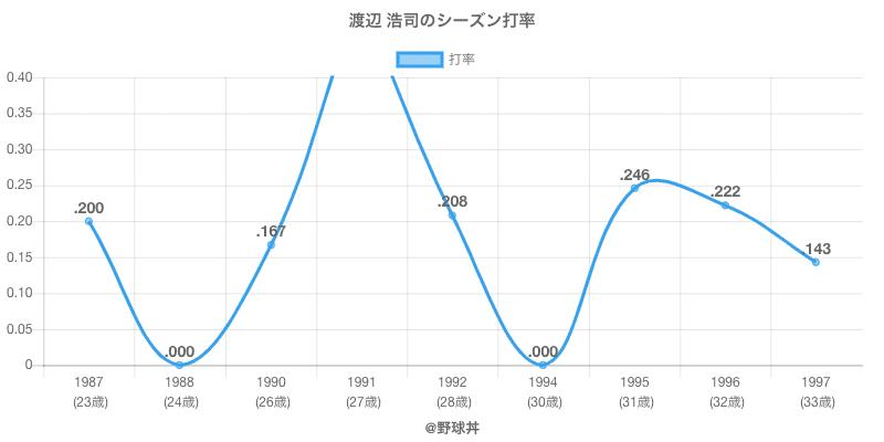渡辺 浩司のシーズン打率