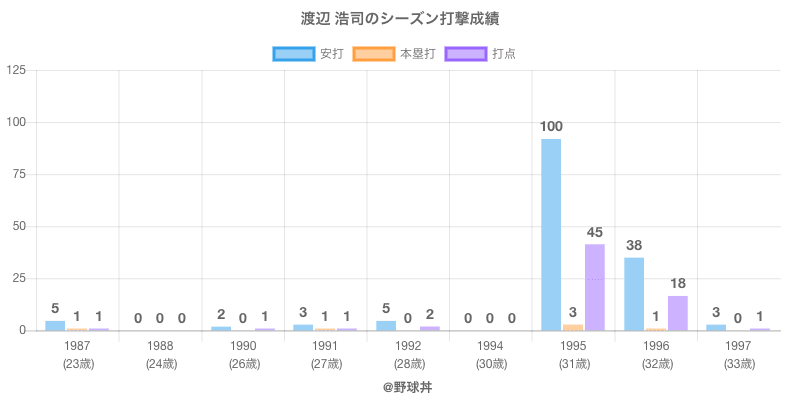 #渡辺 浩司のシーズン打撃成績