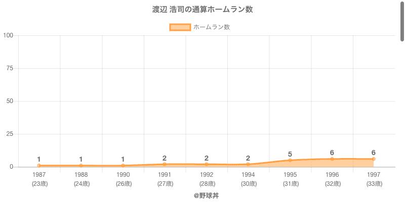 #渡辺 浩司の通算ホームラン数