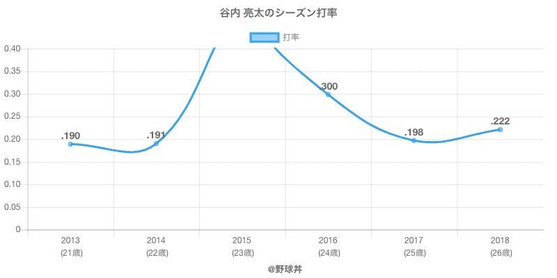 谷内 亮太のシーズン打率