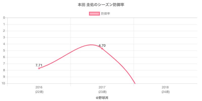 本田 圭佑のシーズン防御率