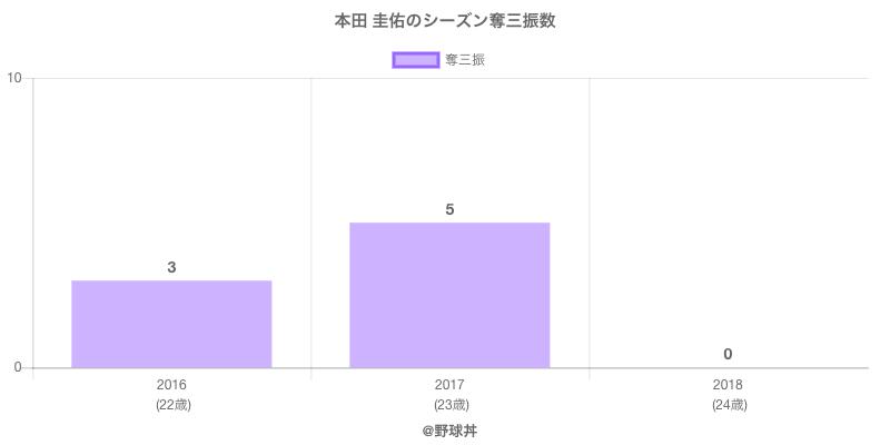 #本田 圭佑のシーズン奪三振数