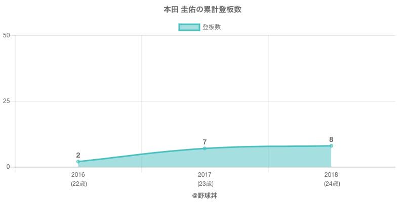 #本田 圭佑の累計登板数