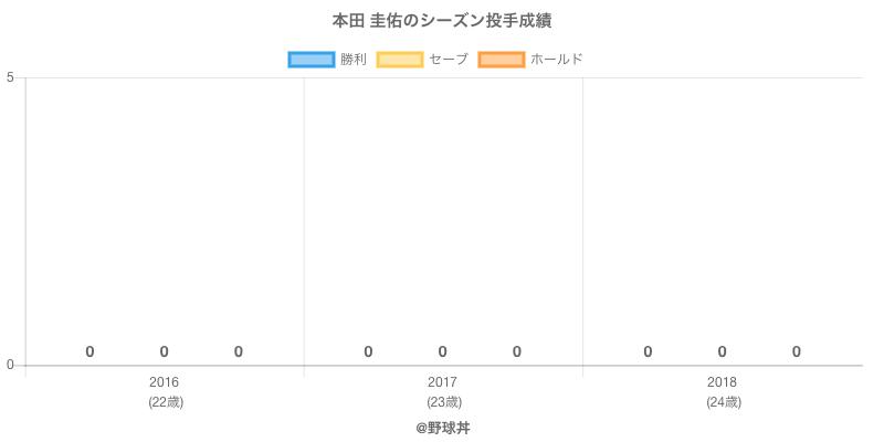 #本田 圭佑のシーズン投手成績