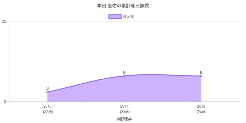 #本田 圭佑の累計奪三振数