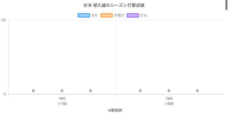 #杉本 郁久雄のシーズン打撃成績