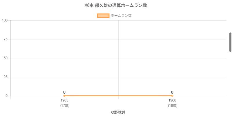 #杉本 郁久雄の通算ホームラン数