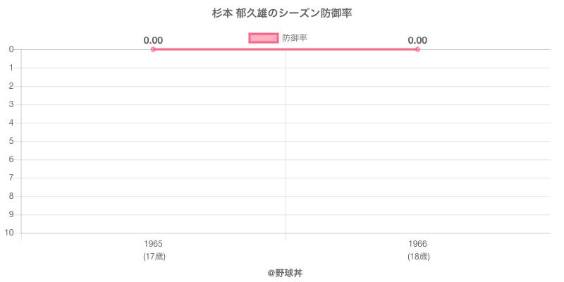 杉本 郁久雄のシーズン防御率