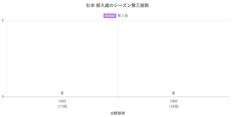 #杉本 郁久雄のシーズン奪三振数