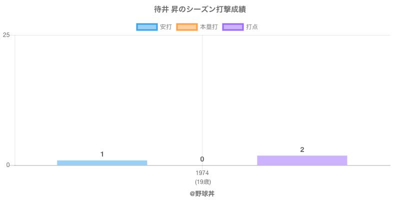 #待井 昇のシーズン打撃成績