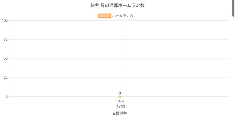 #待井 昇の通算ホームラン数