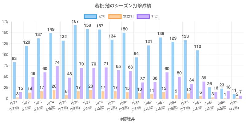 #若松 勉のシーズン打撃成績