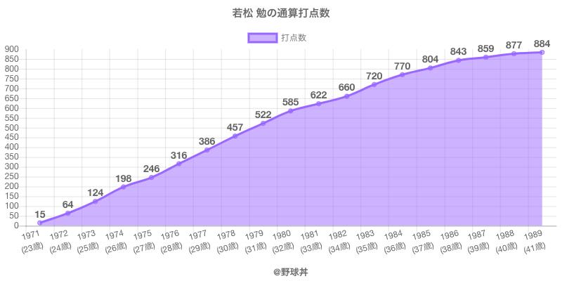 #若松 勉の通算打点数