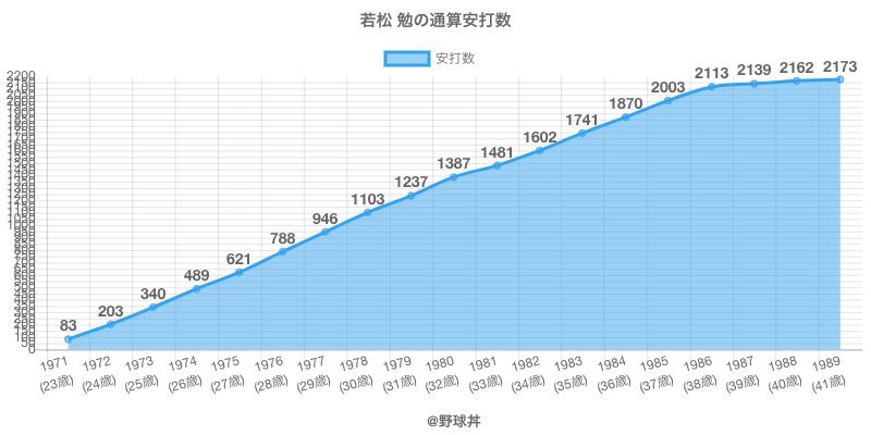 #若松 勉の通算安打数