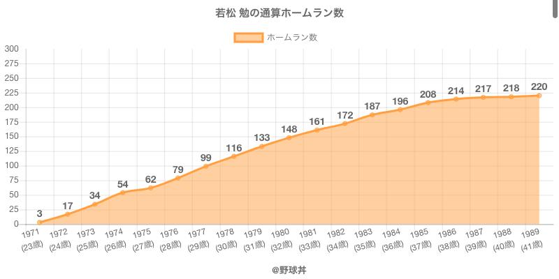 #若松 勉の通算ホームラン数