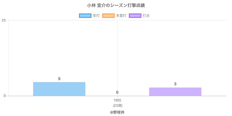 #小林 宣介のシーズン打撃成績