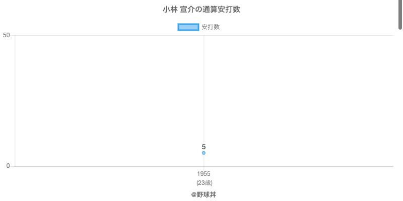 #小林 宣介の通算安打数