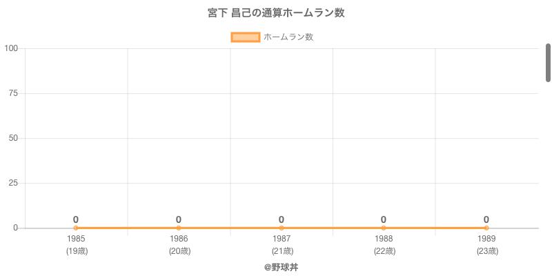 #宮下 昌己の通算ホームラン数