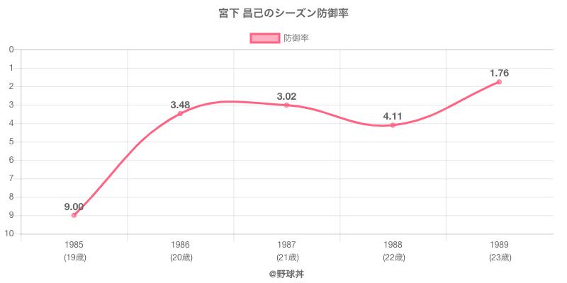 宮下 昌己のシーズン防御率