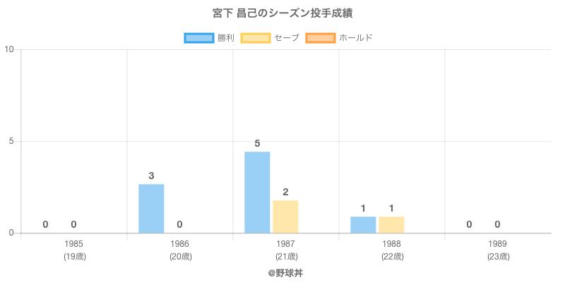 #宮下 昌己のシーズン投手成績