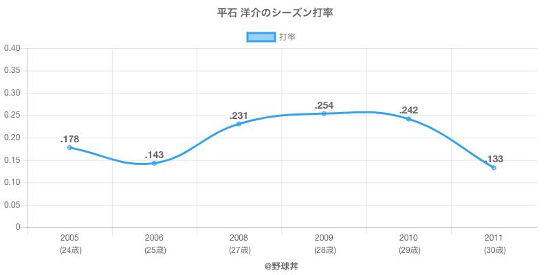 平石 洋介のシーズン打率