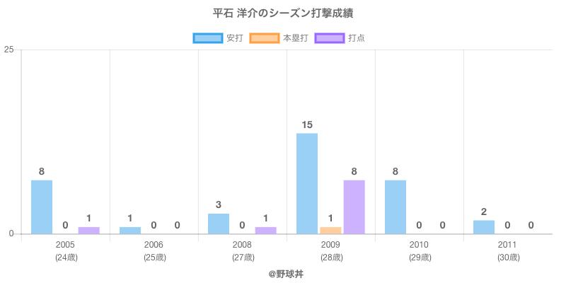 #平石 洋介のシーズン打撃成績
