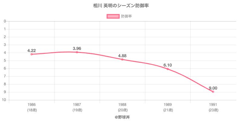 相川 英明のシーズン防御率