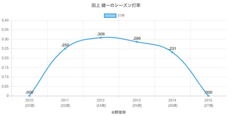 田上 健一のシーズン打率
