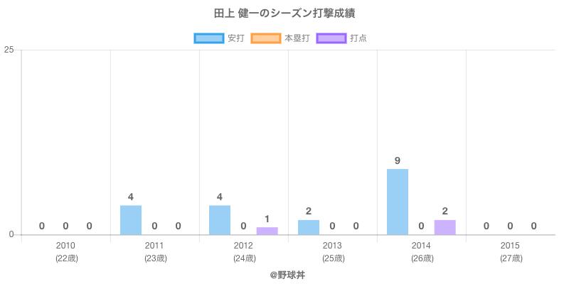 #田上 健一のシーズン打撃成績