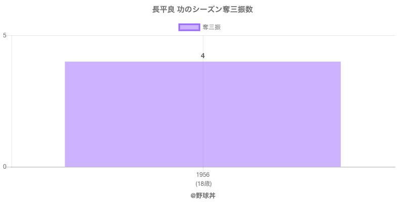 #長平良 功のシーズン奪三振数