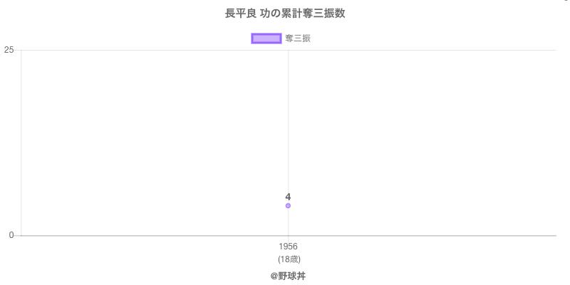 #長平良 功の累計奪三振数