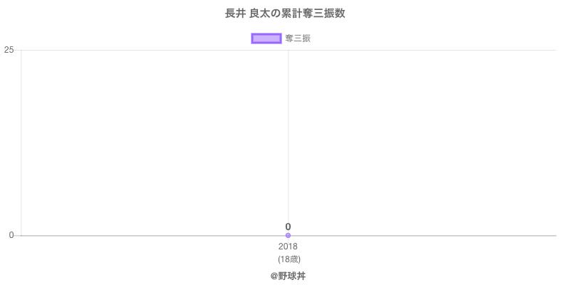 #長井 良太の累計奪三振数